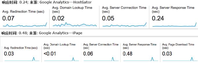 HostGator和iPage服务器响应时间