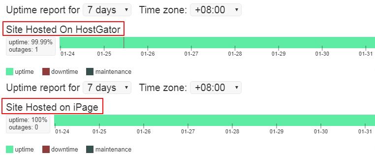 HostGator和iPage稳定性对比